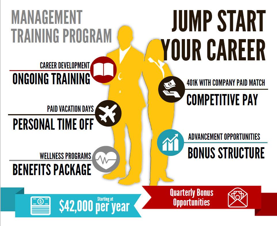 Management Training Program Infographic of Benefits