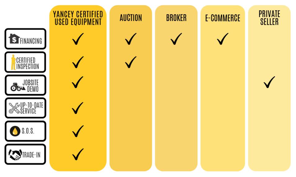 Yancey Certified Checklist